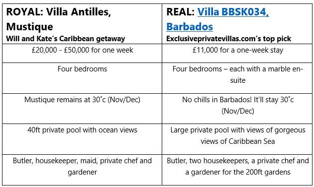 Villa Antilles, Mustique