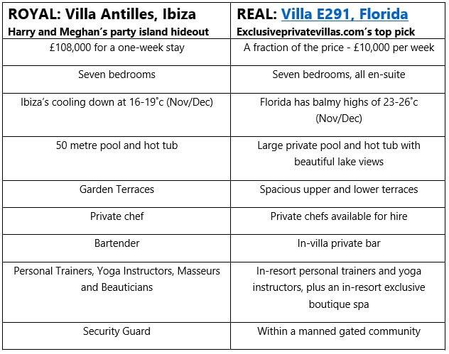 Villa comparison